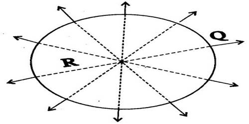 Capacitance of a Spherical Conductor