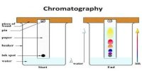 Effective Separation by Chromatography
