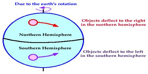 How Coriolis Force Affecting the Velocity?