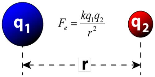 Limitation of Coulomb's Law