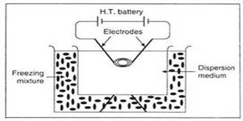 Electrical Disintegration of Dispersion Method