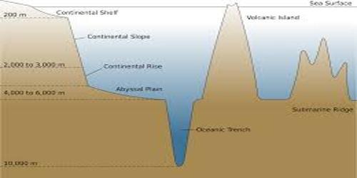 Relief of the Ocean Floor