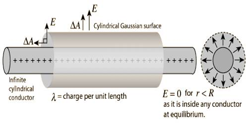 Gauss's Law to determine Electric Field due to Charged Line