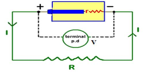 Electromotive Force of the Cell