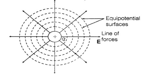Characteristics and Properties of Equipotential Surface