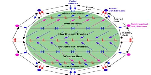 General Atmospheric Circulation and its Effects on Oceans