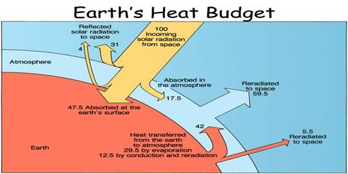 Variation in the Net Heat Budget at the Earth's Surface