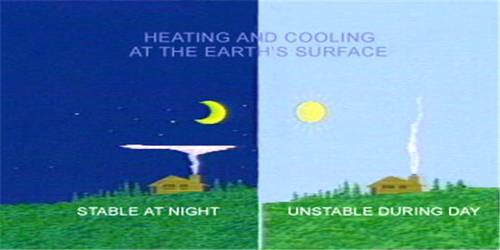 Heating and Cooling of Atmosphere