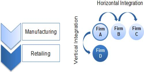 Features of Horizontal Combination