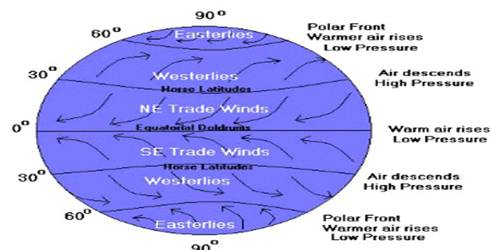 Horizontal Distribution of Pressure
