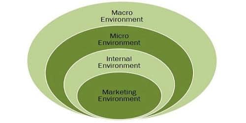 Elements of Marketing Environment