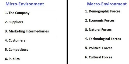 Differences Between Micro and Macro Environment
