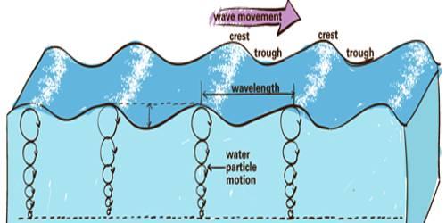 Motion of Ocean Water