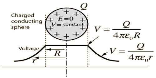 Potential of a Charged Sphere