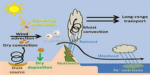 Dust Particles: Composition of Atmosphere