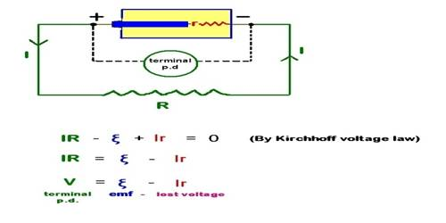 Potential Difference becomes greater than Electromotive Force: Conditions