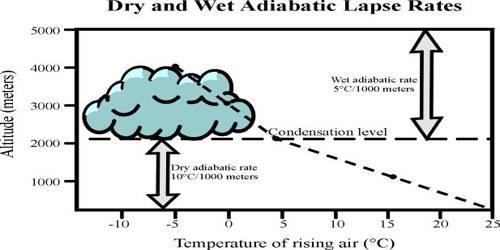 Adiabatic Lapse Rate