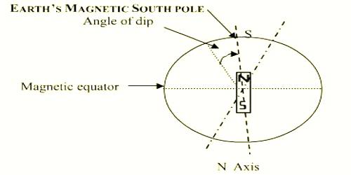 Angle of dip or inclination: Elements of Geomagnetism