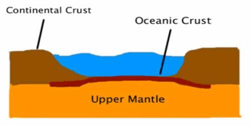 Continental Crust