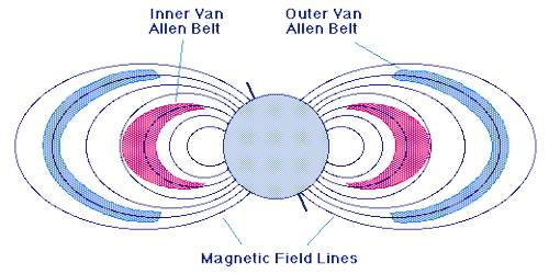 Explanation of Magnetic Field