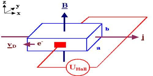 Experiment of Hall's Effect