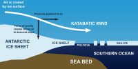 Katabatic Wind