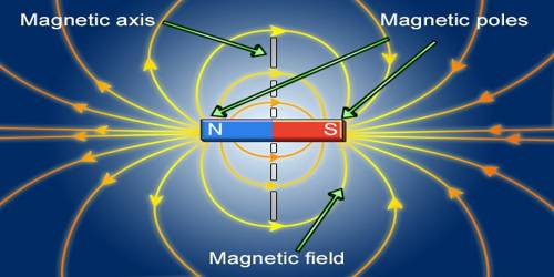Magnetic Axis