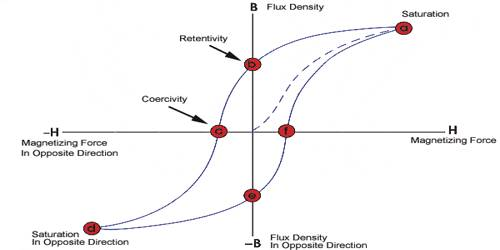 Magnetic Coercivity