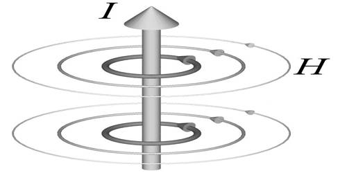 Magnetic Field Intensity