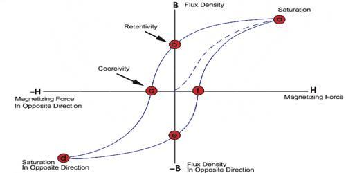Magnetic Retentivity