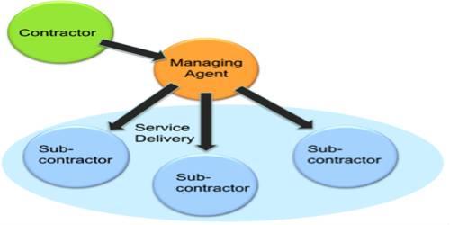 Managing Agent