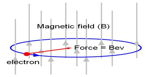 Moving Electron in an Orbit