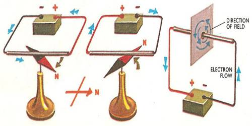 Oersted's idea about Magnetic Field