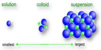 Size of Colloids