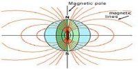 Important Terms Relating Terrestrial Magnet