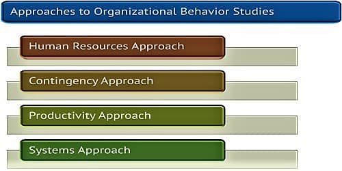 Basic approaches of Organizational Behavior