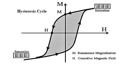 Cycle of Magnetization and Hysteresis