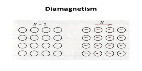 Dia-magnetism