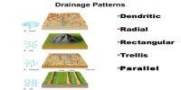 Important Drainage Patterns