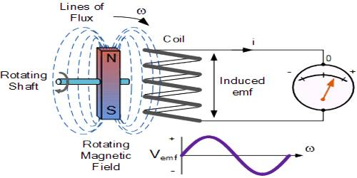 Experiment: Electro-magnetic Induction