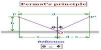 Concept of Fermat's Principle