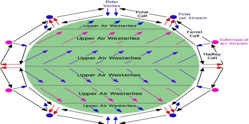 Jet Stream and Upper Air Circulation in the Winter Season