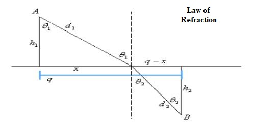 Law of Refraction according to Fermat's Principle