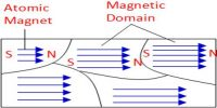 Magnetic Domain in Magnetic Field
