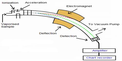How a Mass Spectrometer Works?