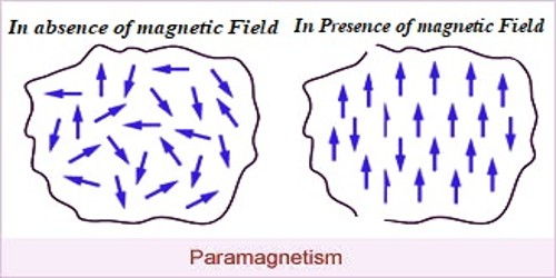 Properties of Paramagnetic Materials