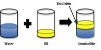 Preparation of Emulsion