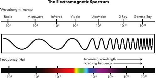 Spectroscopy and Electromagnetic Spectra