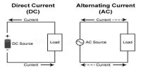 Explanation on Generation of Alternating Current