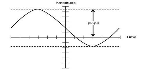 Amplitude in Current